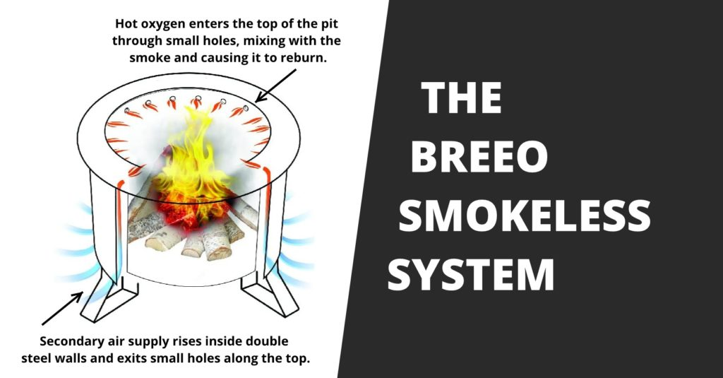 A demonstration of how the BREEO Smokeless Fire Pit works.